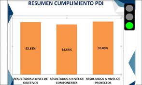 Plan de Desarrollo Institucional de la UTP muestra excelentes resultados: Comité del Sistema de Gerencia